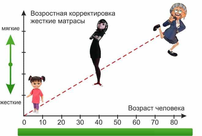 возраст и жесткость матраса