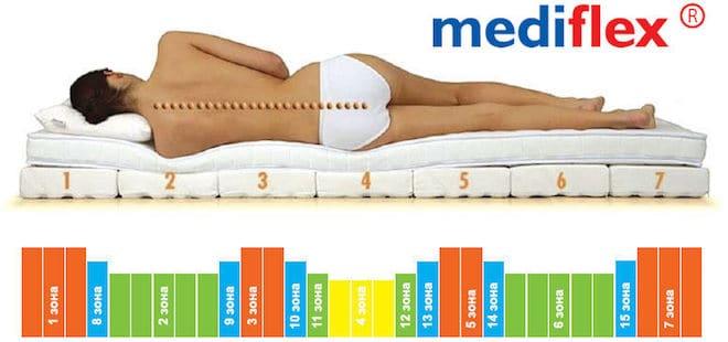 Особенности матрасов «Медифлекс» - выгодные отличия от других производителей