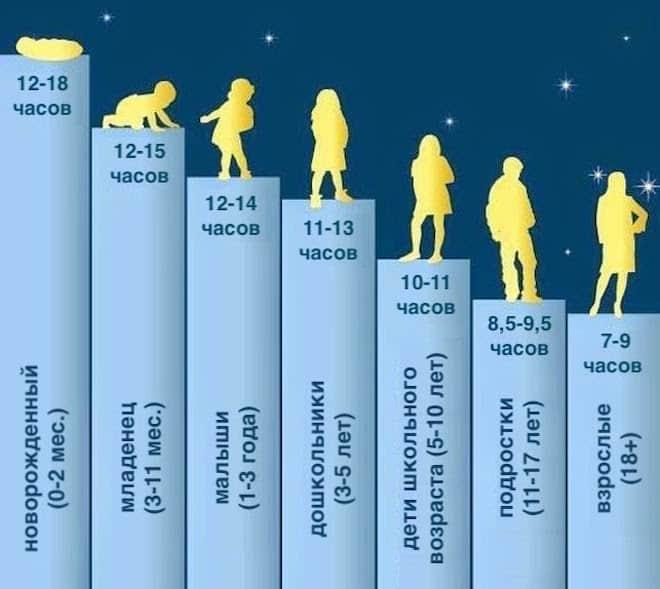 Длительность сна по времени соответственно возрасту
