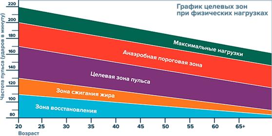 grafik-fizicheskih-nagruzok